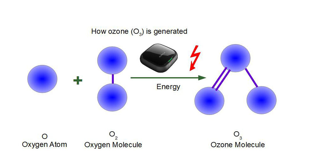 how ozone (O3) is generated
