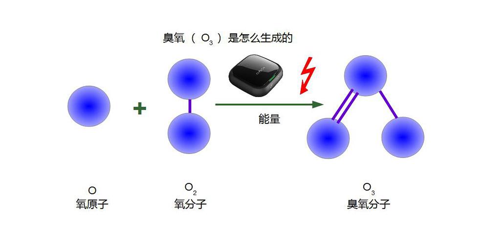 臭氧(O3)是如何生成的
